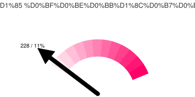 Активных Тюменских твиттерян: 228/11%